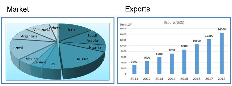 industrial-hose-market-and-exports1.png